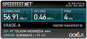 Speed Test Dewa