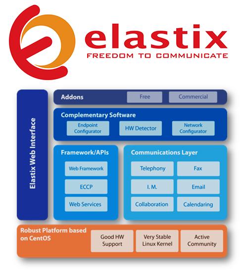 Instalasi elastix and schema