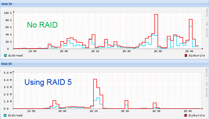 Perbandingan Performa RAID5